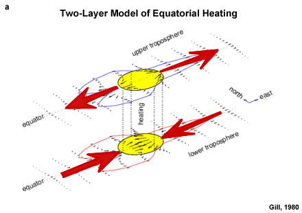 Two-Layer Model of equatorial heating