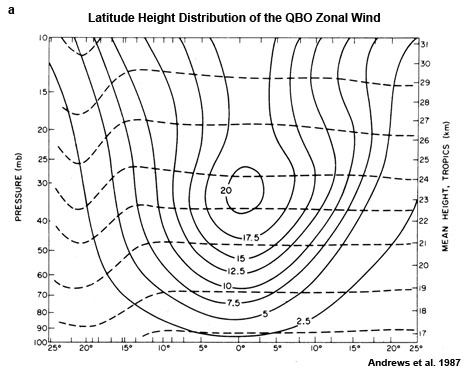 Latitude-height distribution of the amplitude and phase of the zonal wind QBO. Amplitude (solid lines) in m s -1, phase (dashed line) at 1- month intervals with time increasing downward (Andrews et al. 1987 ).