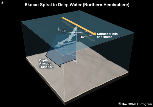 Surface and depth averaged transport currents due to Ekman spiral for deep water. This is often true for deep water but not shallow water.
