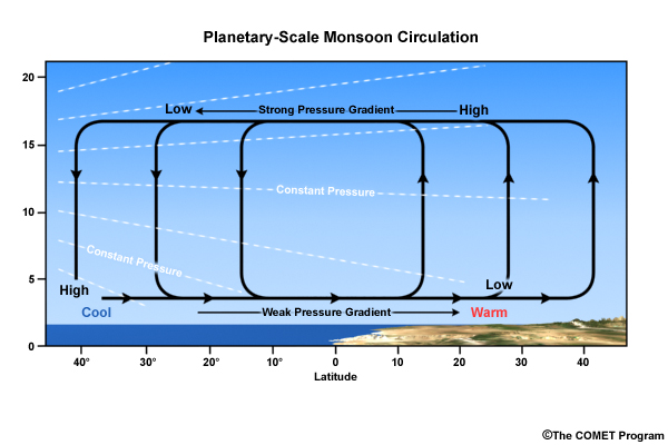 Schematic of planetary-scale monsoon circulations driven by differential heating between warm land and cool ocean on a rotating planet. The upper panel shows a cross-section of the circulation between the ocean and the land.