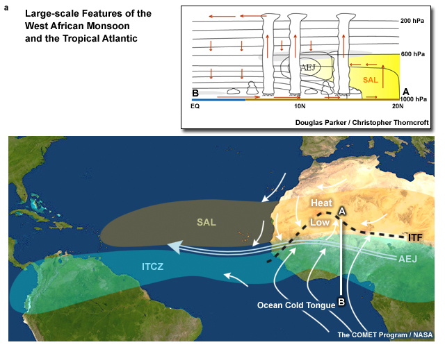 Major large-scale features of the West African Monsoon and Tropical Atlantic.  Inset map is schematic of N-S vertical cross section along the Greenwich Meridian highlighting the moist monsoon, dry harmattan, heat low-AEJ-ITCZ system, convection, and the SAL